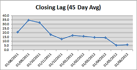 graph  closing lag