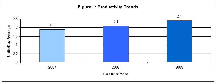 productivity trends