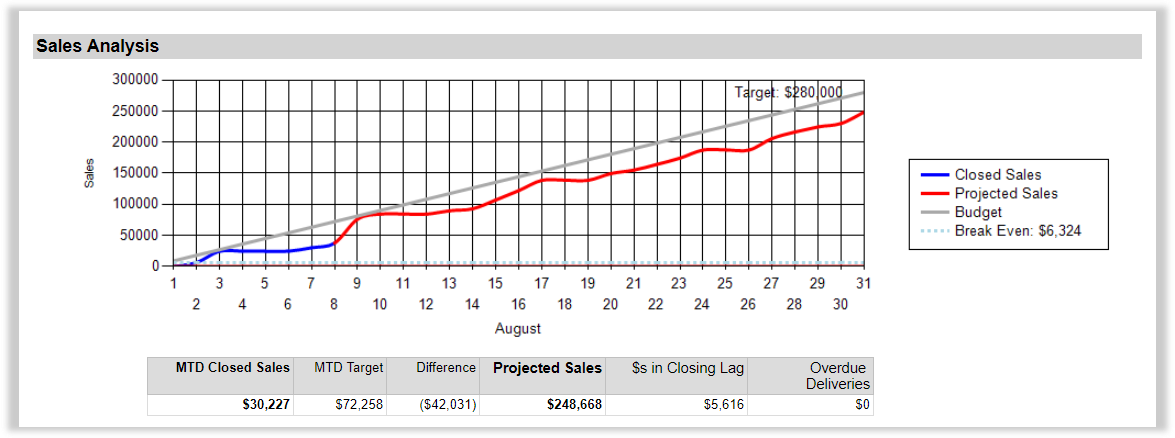 Monthy Sales - DD Finance-1.png